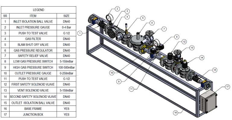 gas train system  assembly  design